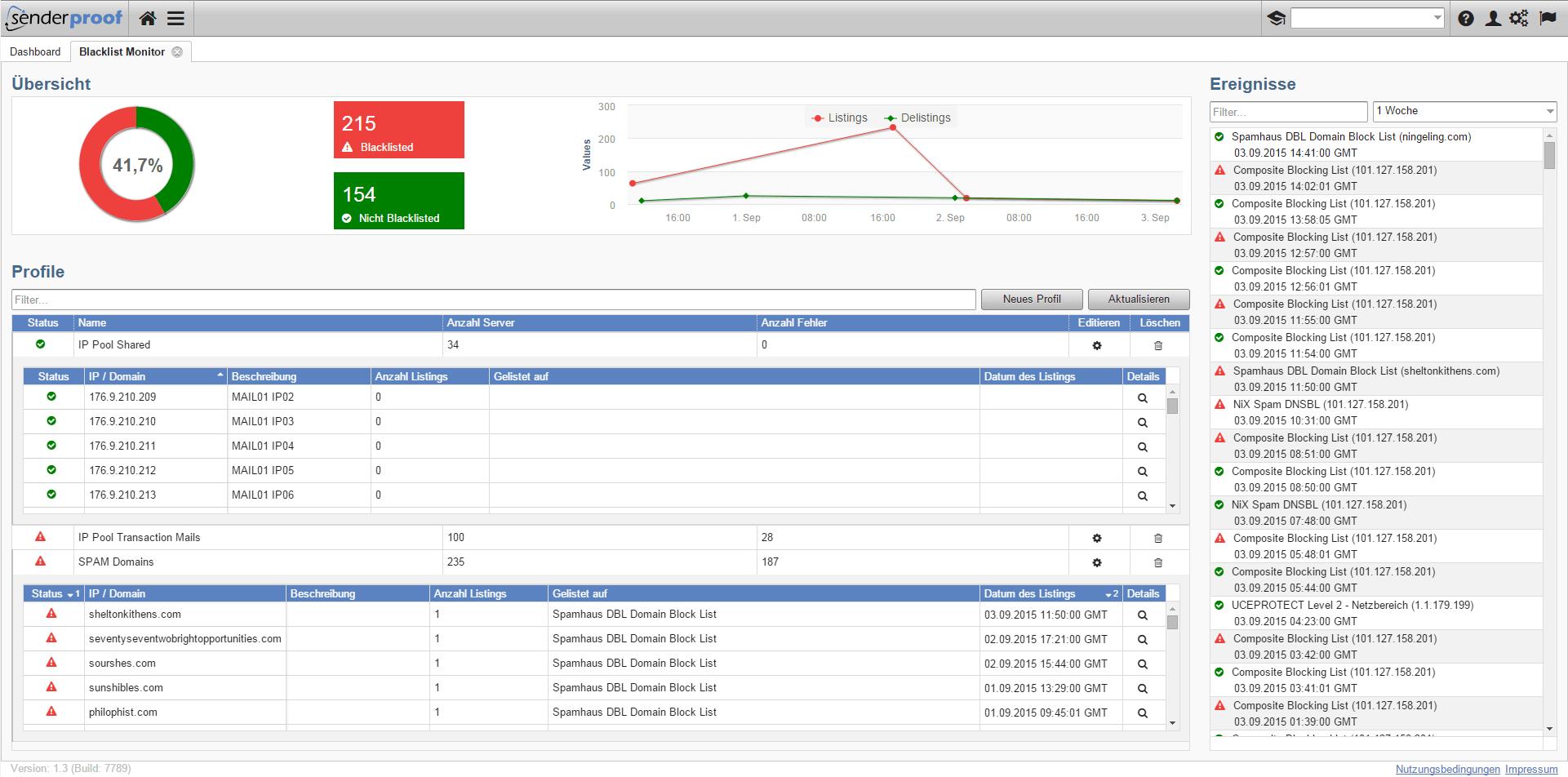 Mit dem senderproof Black List Monitor überwachen Sie Ihre IPs und Domains und können rund um die Uhr reagieren und im Falle eines Falles sofort ein Delisting beantragen