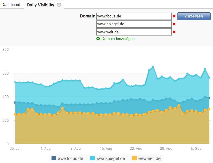 Daily Visibility - Tägliche Sichtbarkeit für alle Domains