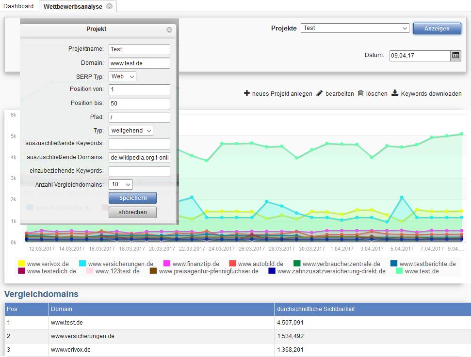 SEO Wettbewerbsanalyse - Google / SEO Branchenvergleich