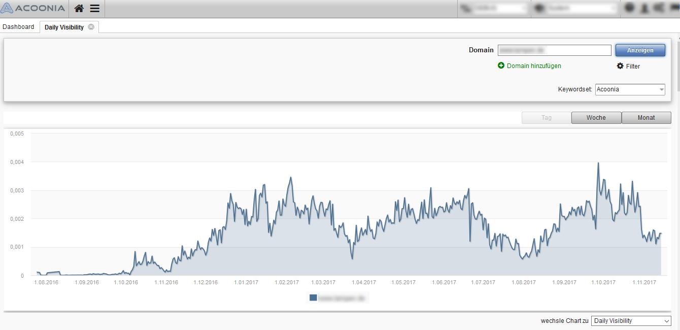 Eigener Sichtbarkeitsindex - eigenes Keywordset - tägliche SI
